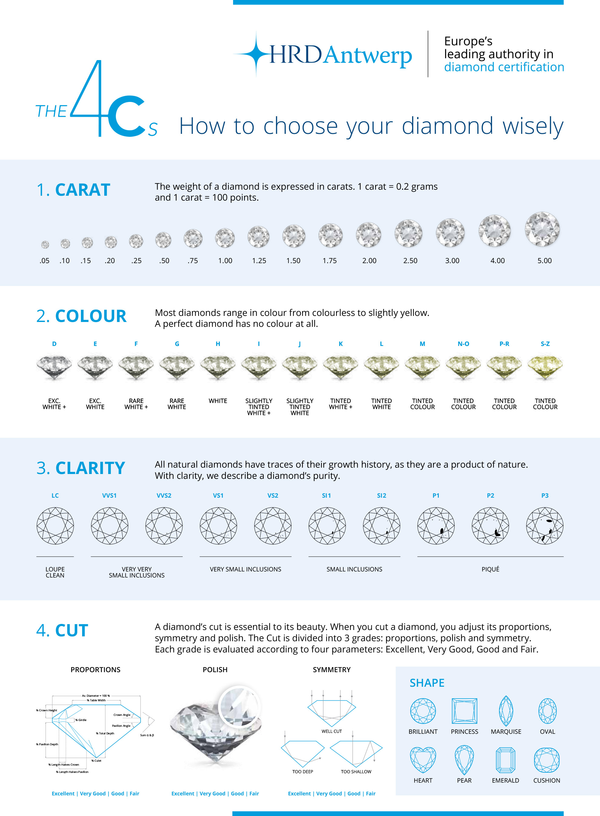 small facet colour grading scale fund diamond a gia